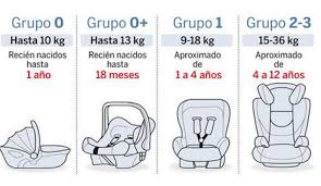 How put a chair for baby in the car shop for babies for Silla coche bebe grupo 0 1 2 3